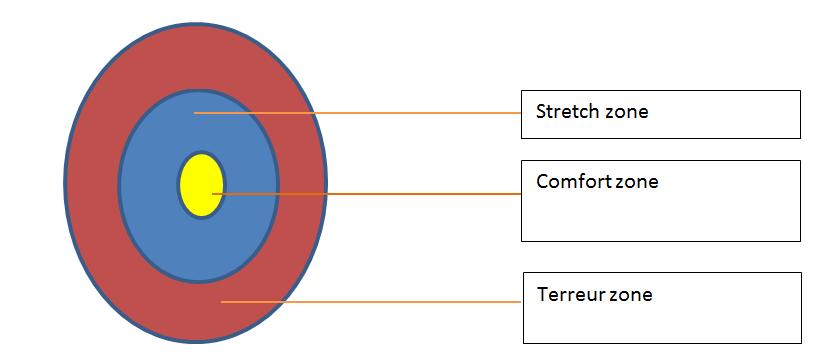 Cirkel-van-Angst
